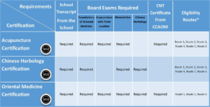 Certification requirements by type table