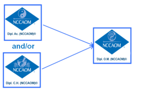 NCCAOM Diplomate of AC and CH convert to OM graphic