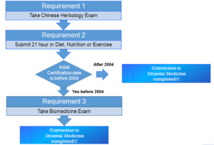 Rectification requirements steps graphic