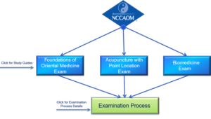 Exams-for-AC-certification-small