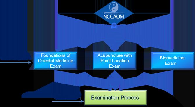 Exams-for-AC-certification-small – NCCAOM