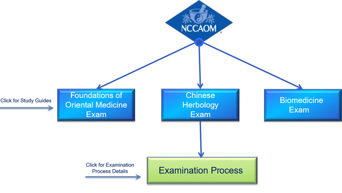 Exams for Chinese Herbology Certification
