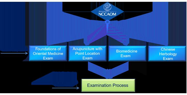 exams-for-om-certification