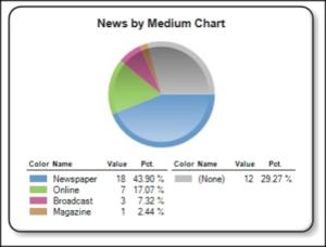 Feb17-News-by-medium