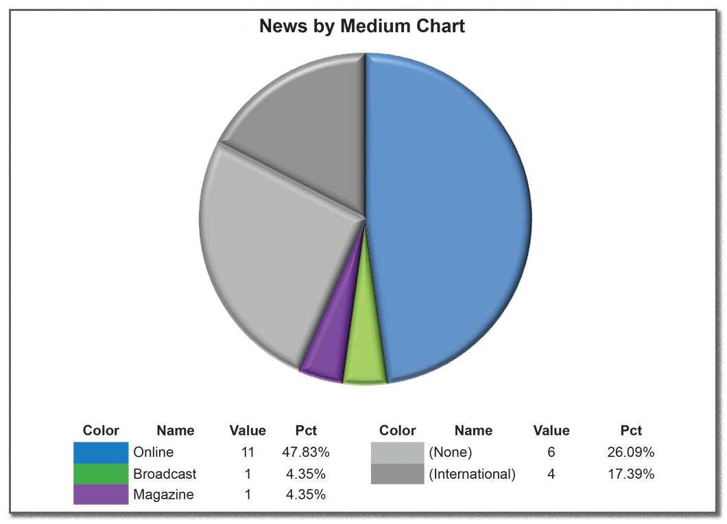 News by medium April 2017