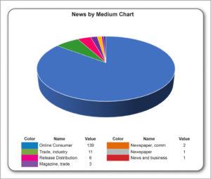 News by medium April 2019