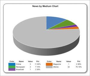 News-by-Medium-Aug17-chart