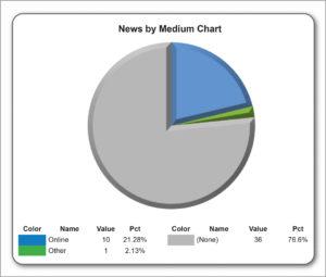 News by medium June 2017