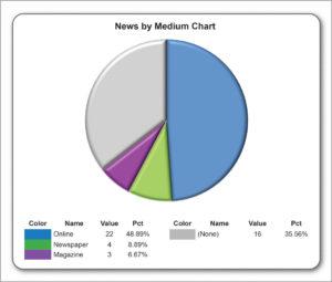 News by medium May 2017