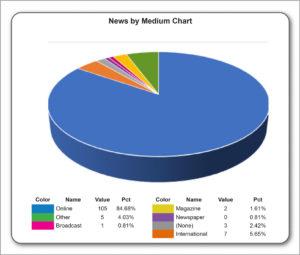 News by medium October 2017