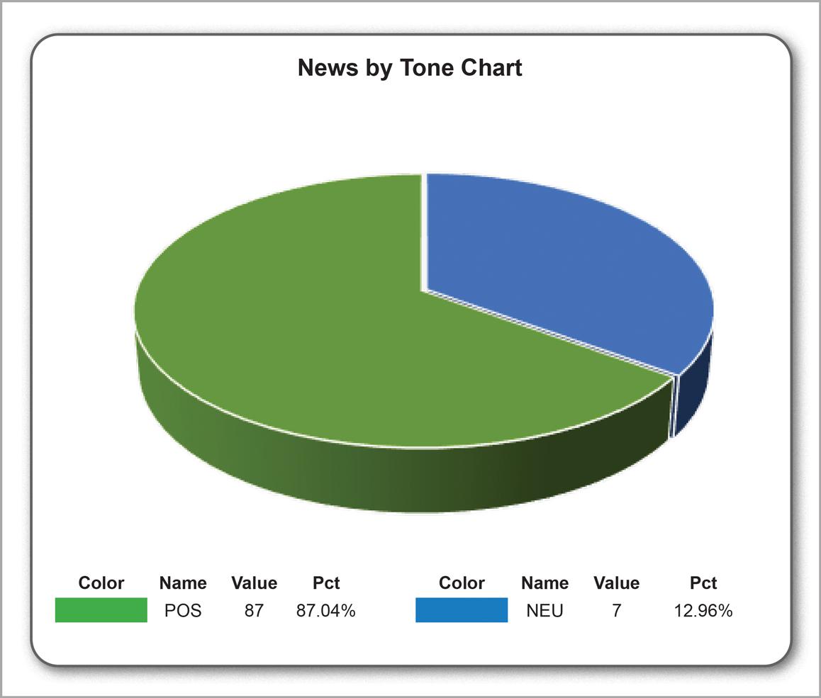 News by tone Dec 2017