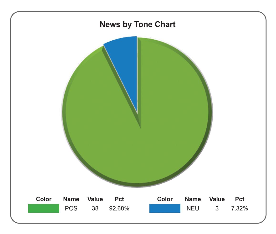 News by tone Feb 2017