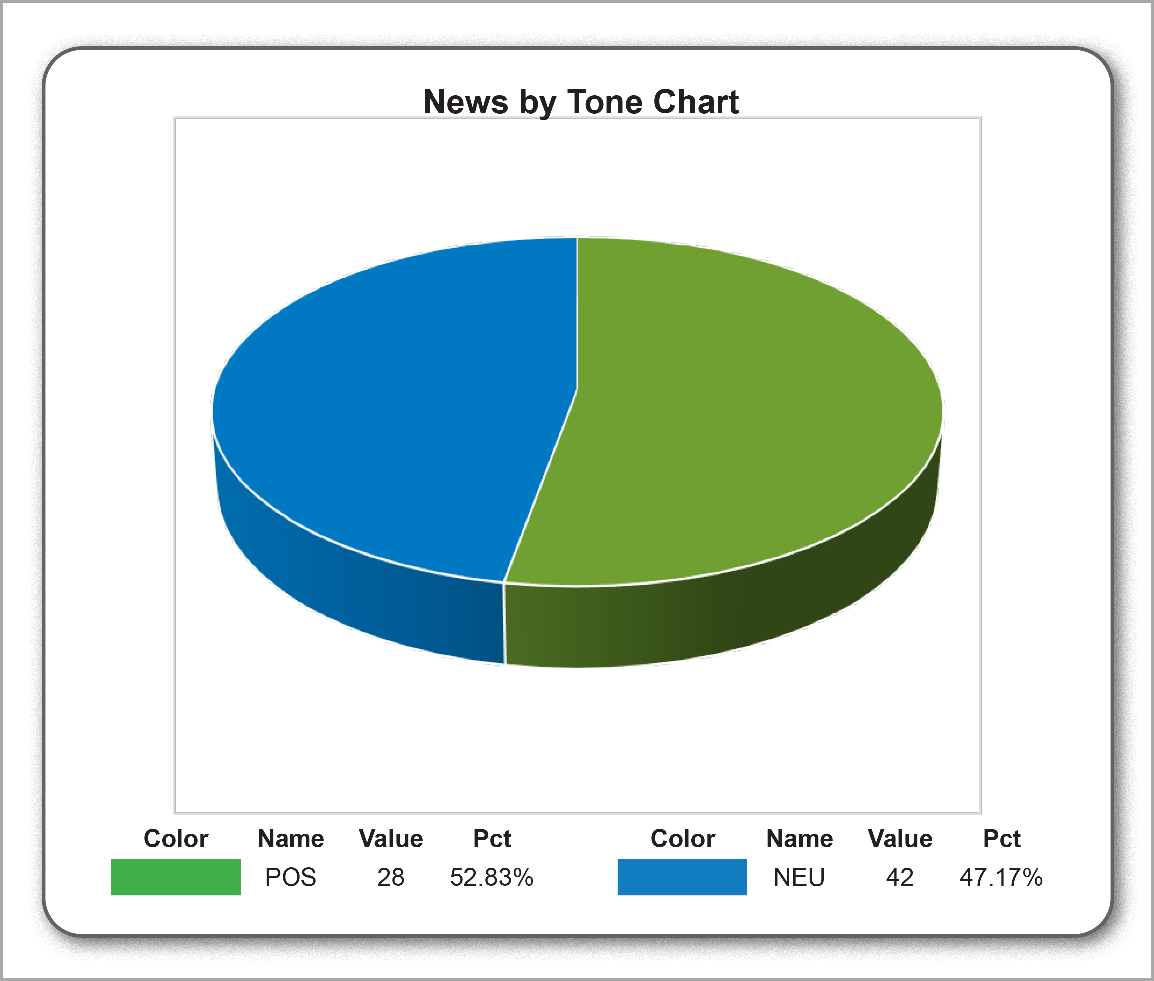 News by tone June 2017
