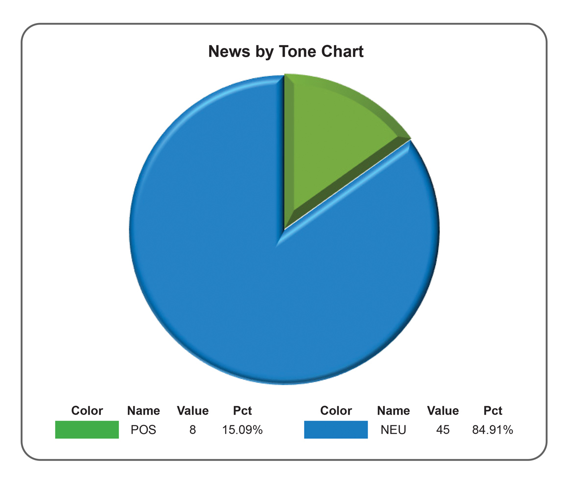 News by tone chart 2017