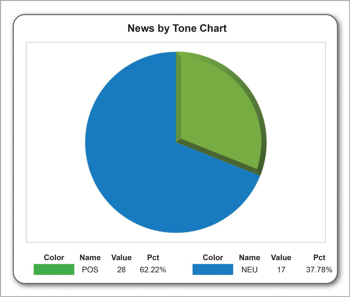 News bytone chart 2017