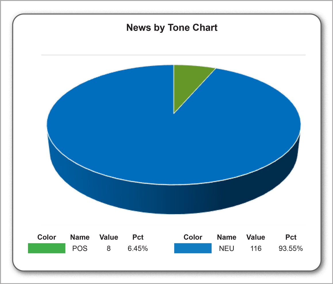 News by tone chart