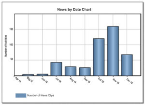 News by date graph