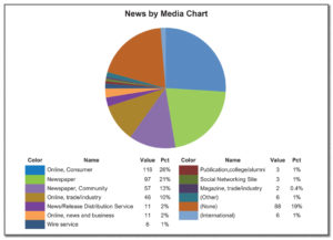 News by media chart