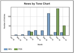 News by Tone 2016 graph