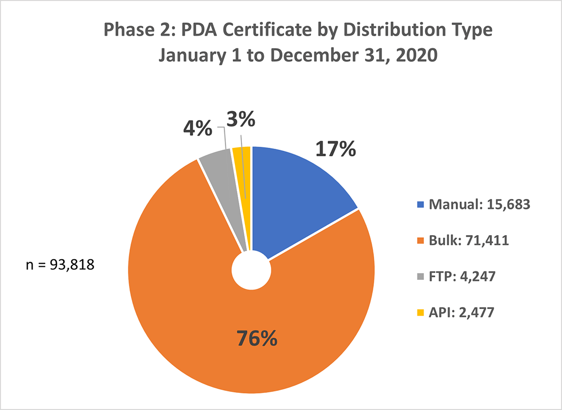 PDA certificate distribution graph 2020
