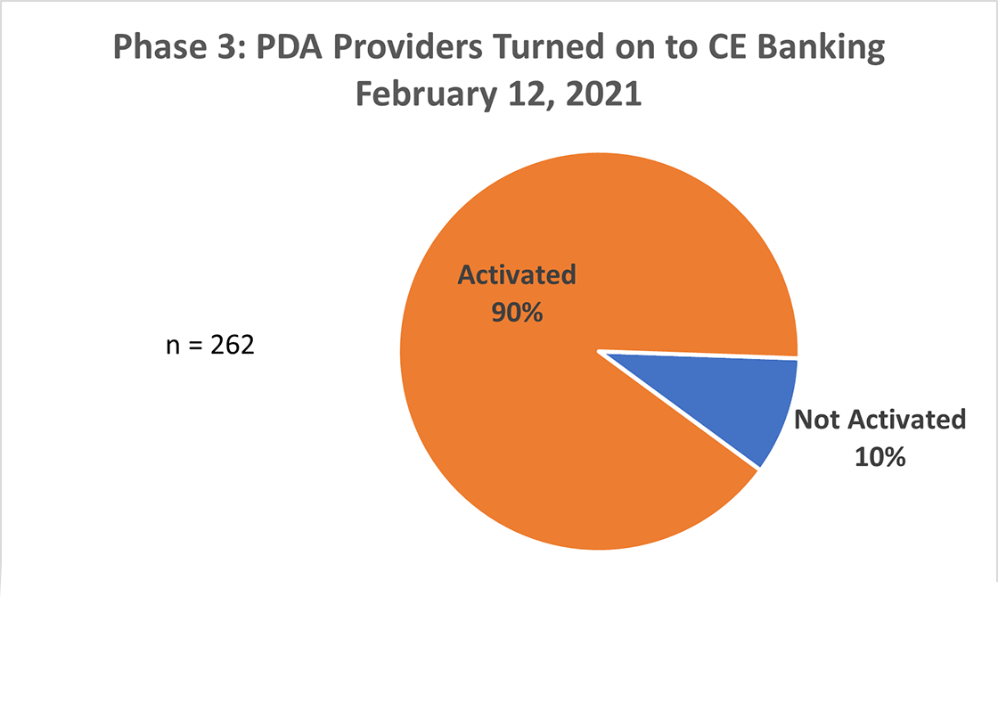 PDA Providers CE Banking graph February 2021.